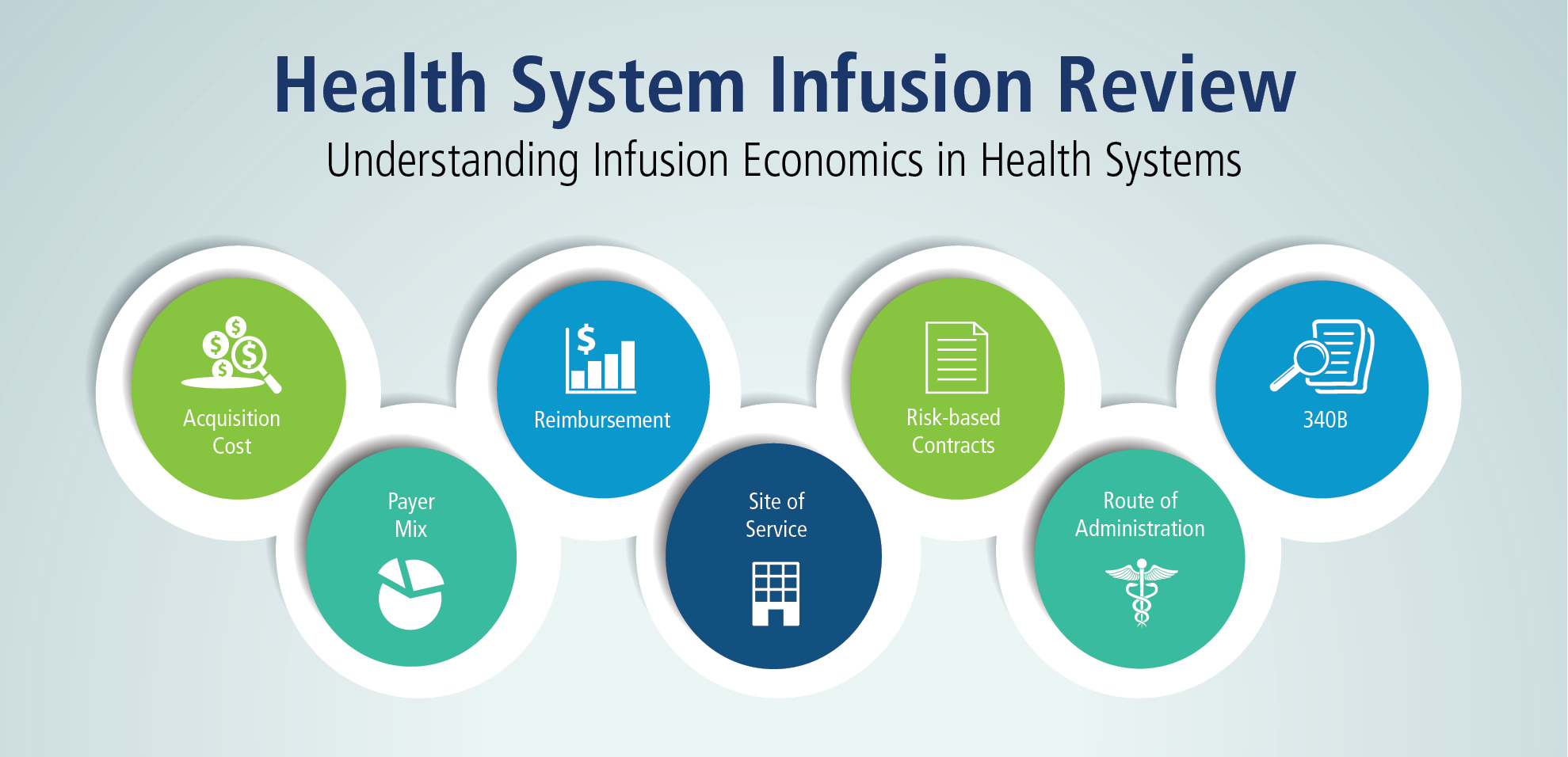 Health System Infusion Review