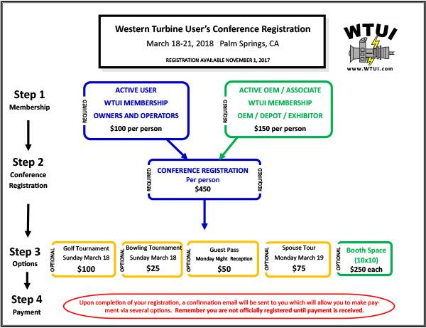 2016-WTUI-registration-flow-chart-draft1