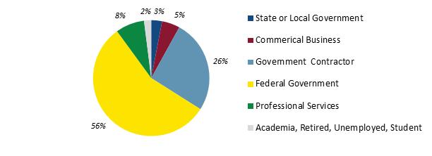 Type of Organization Attendee