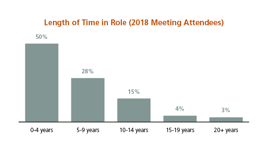 Time Role_aamc-information-technology-academic-med