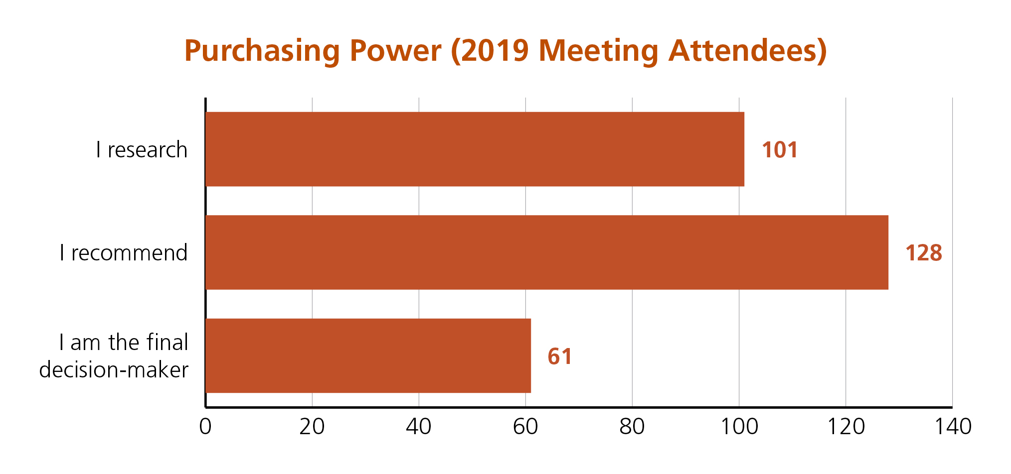 aamc-2020-gir-conference-attendees-purchasing-power