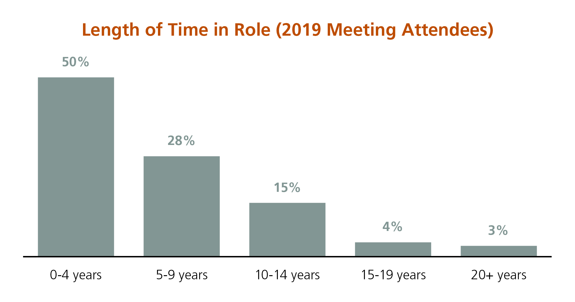 aamc-2020-gir-conference-attendees-length-time-role