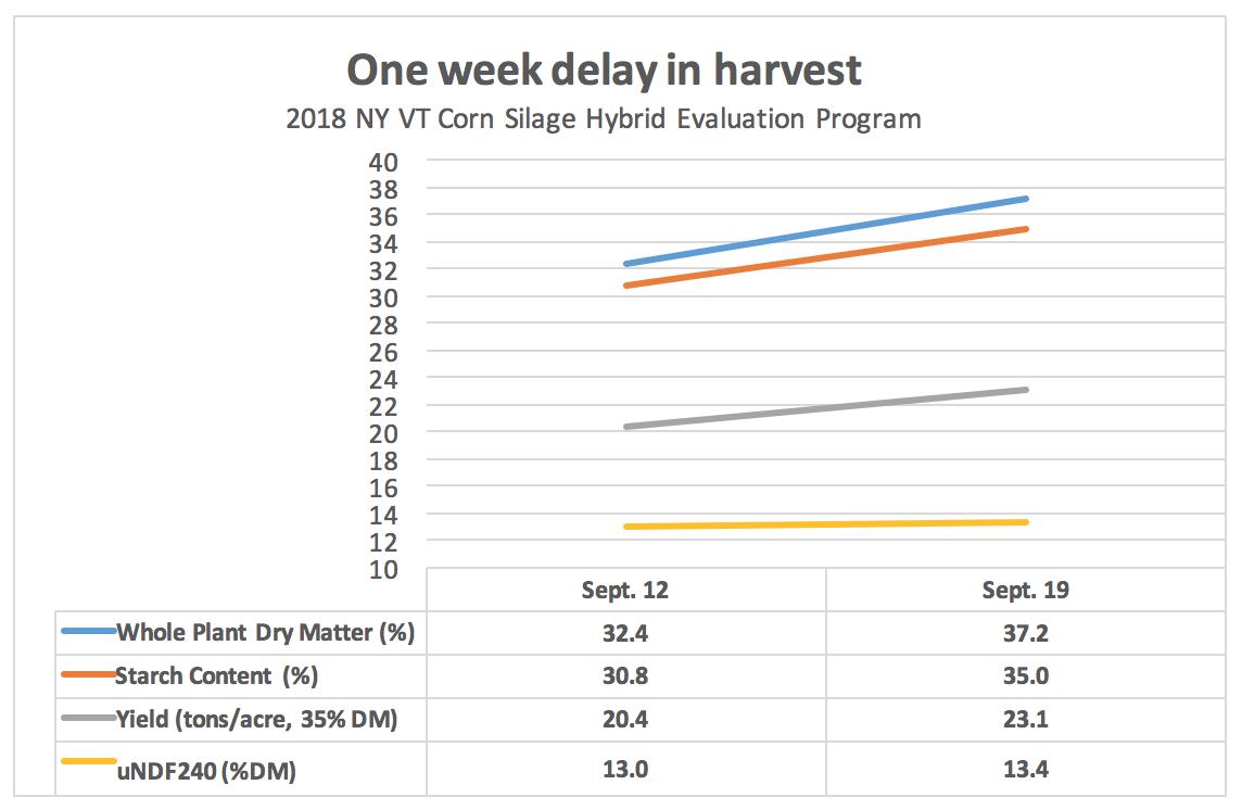 One week delay in harvest