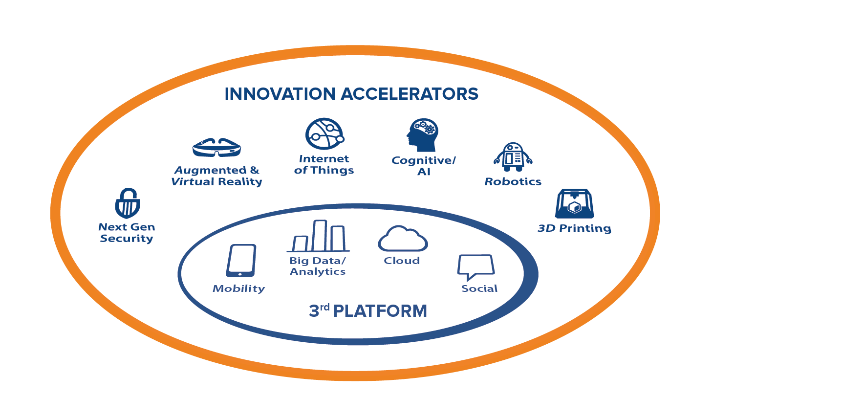 InnovationAccelerators