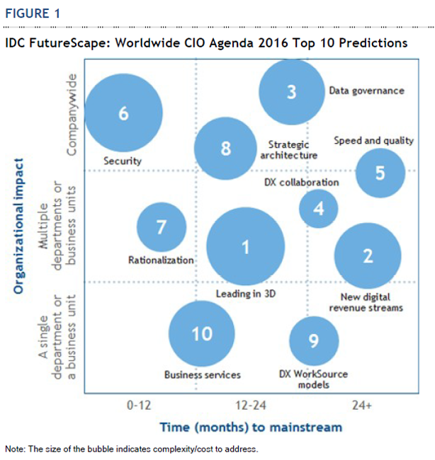 TOPredictions2016