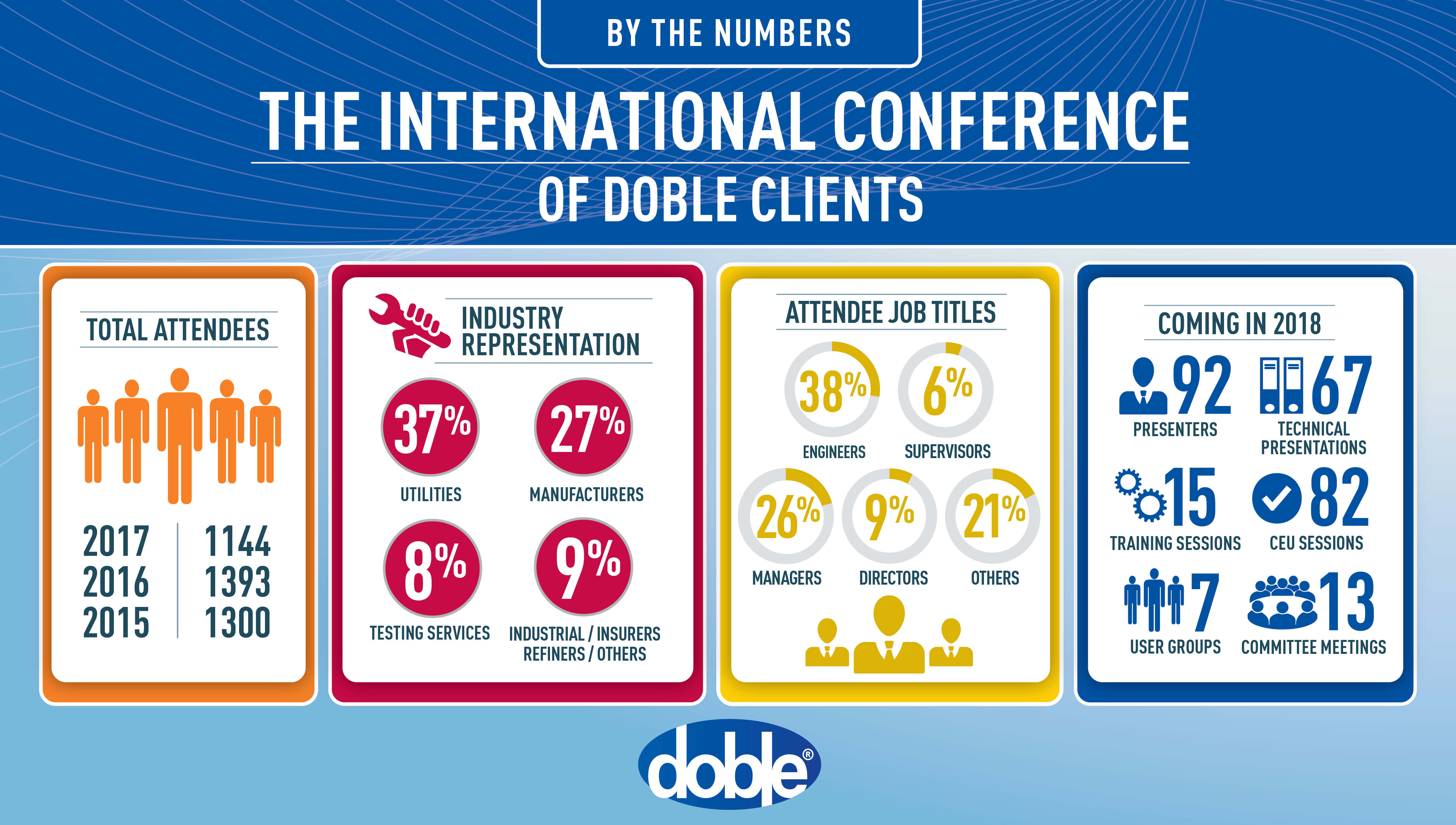 Doble_IntlBoston_Infographic_012518-01