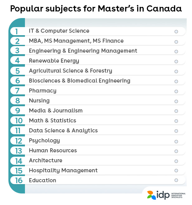 Popular subjects for Masters in Canada