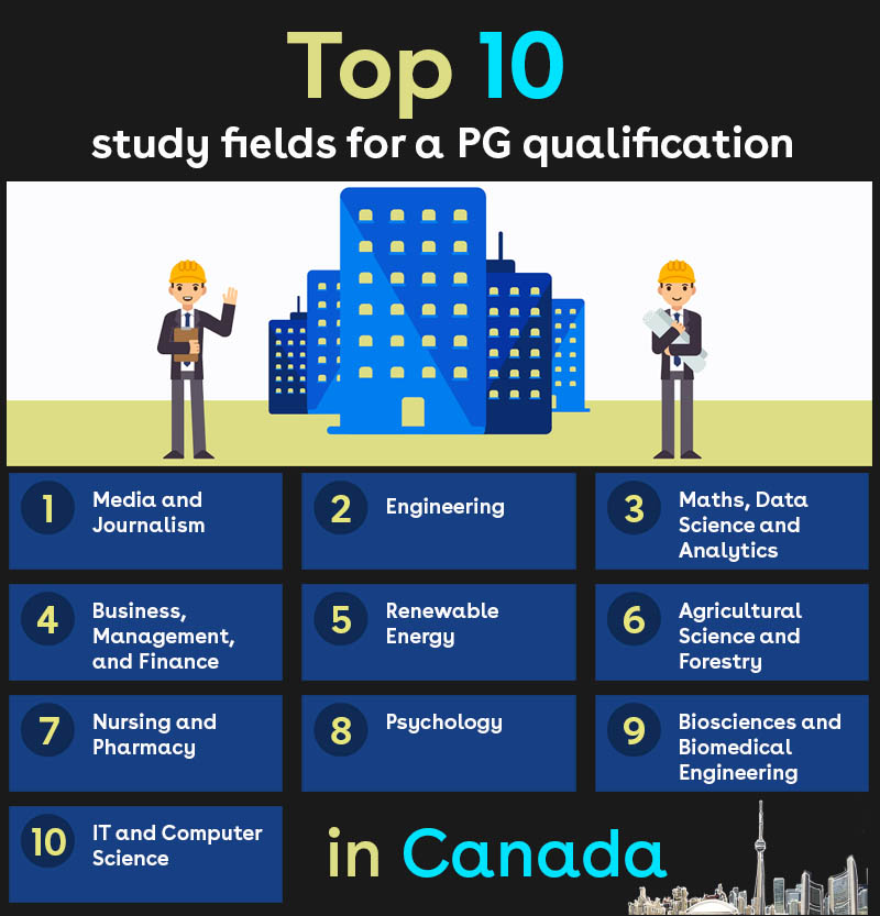 Top 10 study fields for a PG qualification in Canada