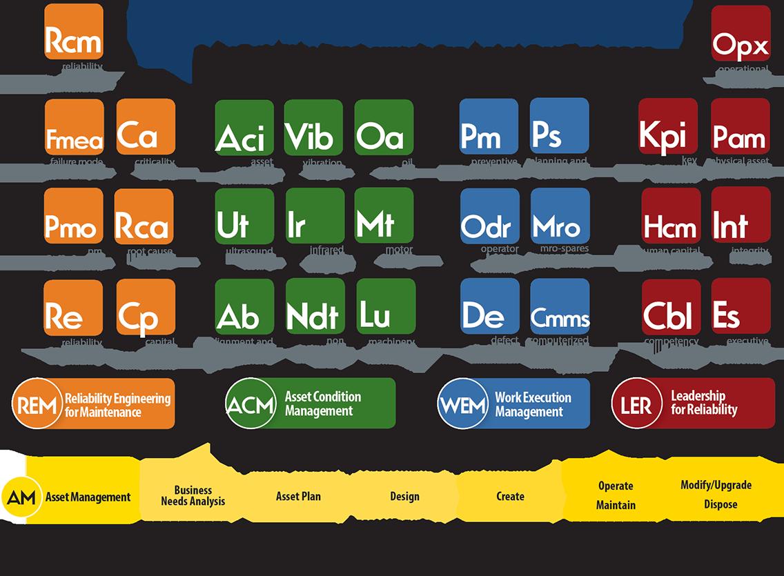 Uptime Elements Chart