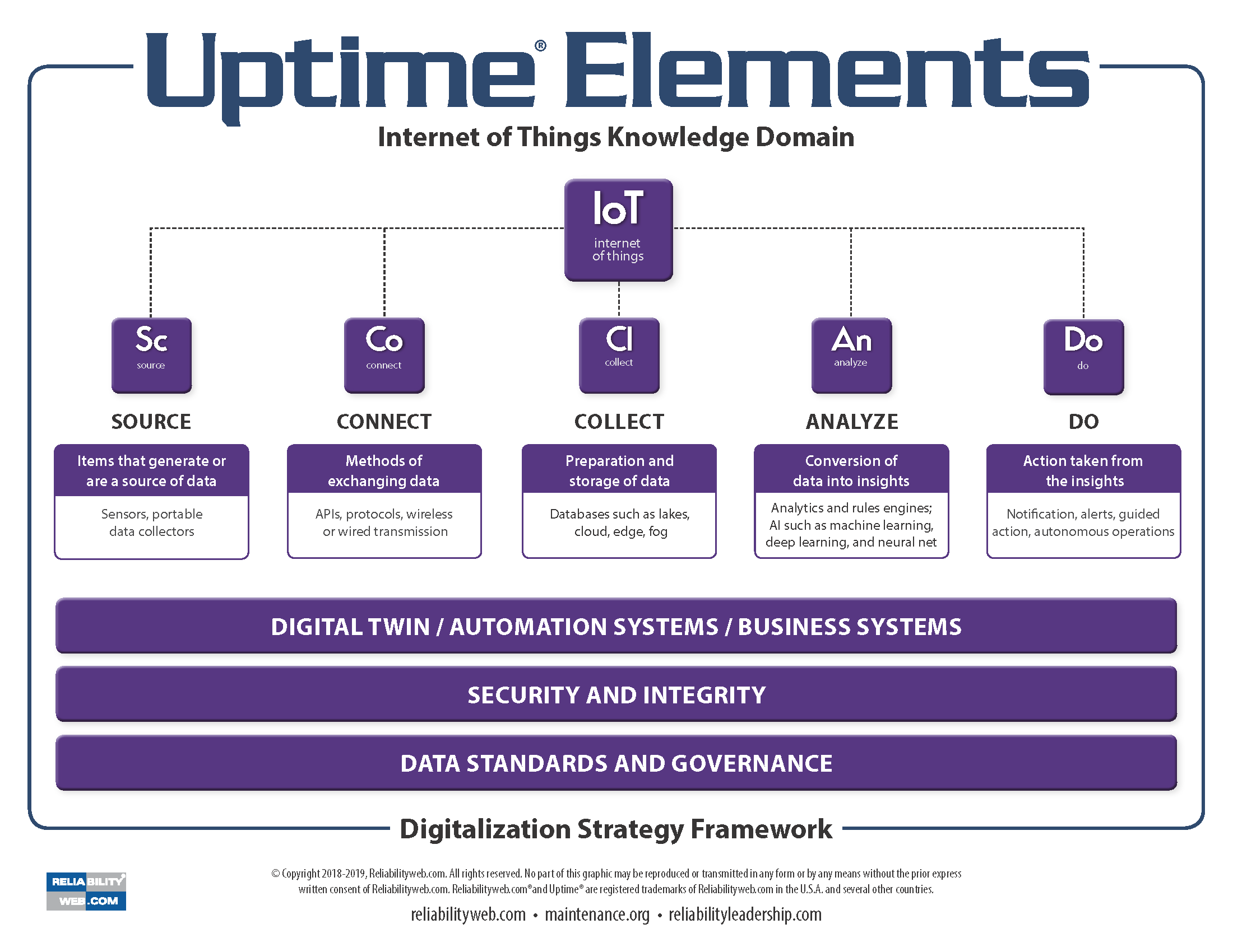 Uptime Elements Digitalization Strategy Framework