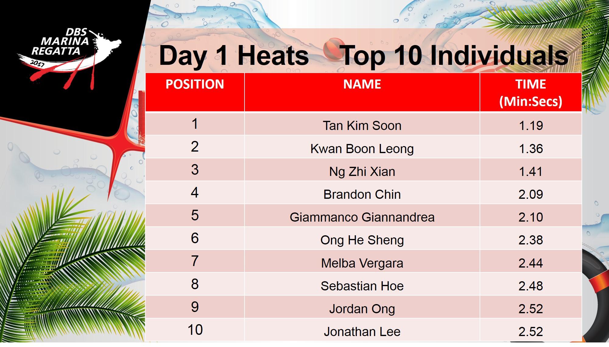 Heat 2 result Team