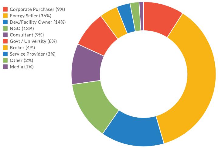 2016 REM Attendee Profile (002)