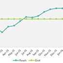 Run Chart on QI