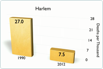 Harlem Reduces IM Rate
