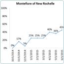 Montefiore Breastfeeding Run Chart