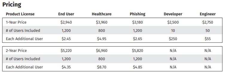 SANS Security Awareness Summer 2019 Pricing