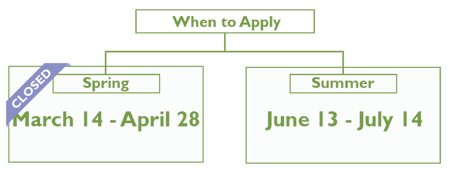 Research Presentations Page_Application Periods