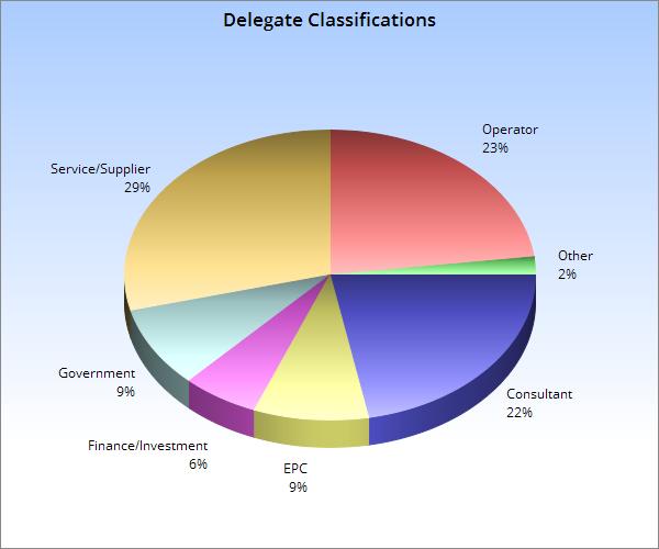 Delegate Classifications