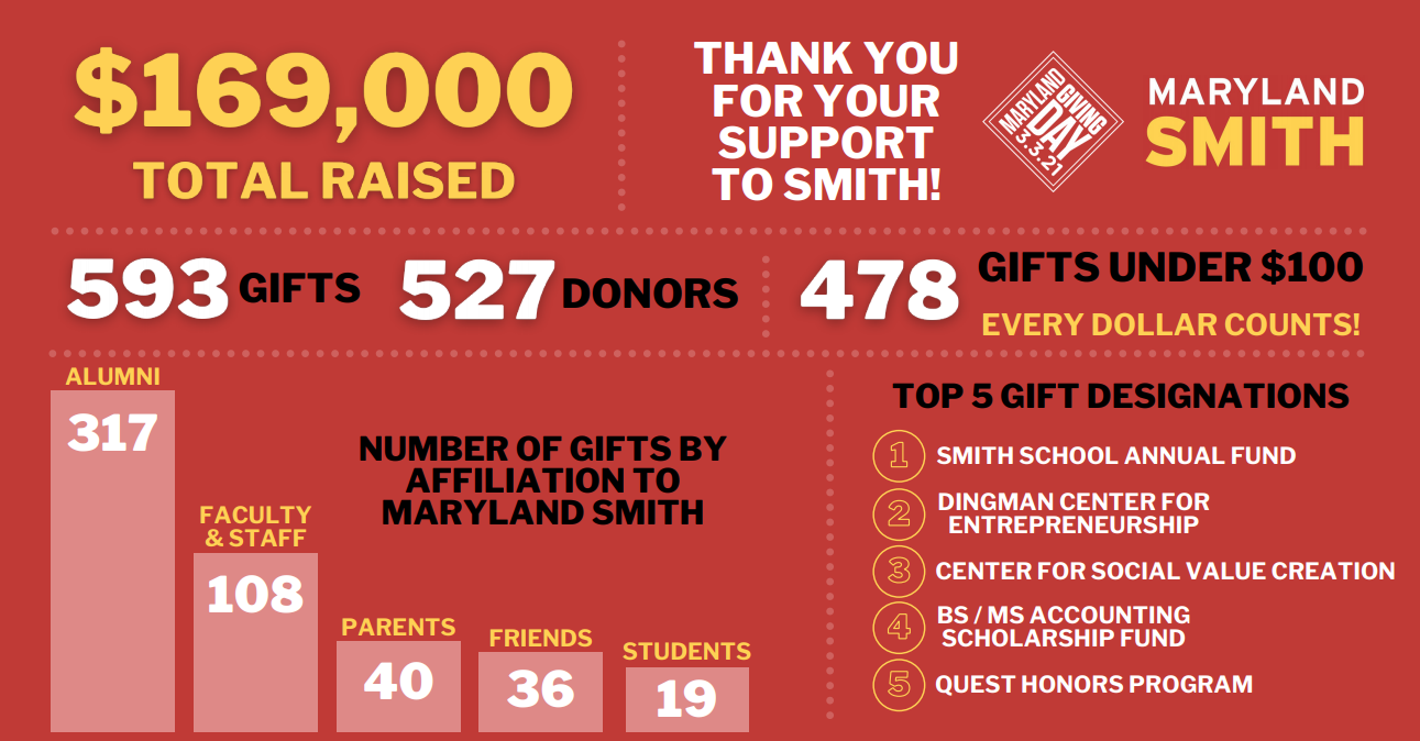 Giving Day 2021 infographic