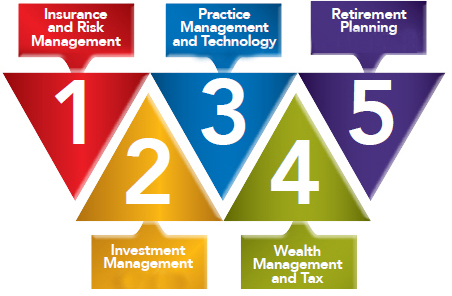 Insurance and Risk Management, Investment Management, Wealth Management and Tax, and Retirement Planning