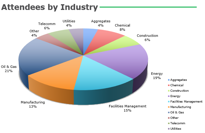 3D Attendees by Industry