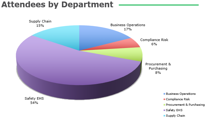 3D Attendees by Department