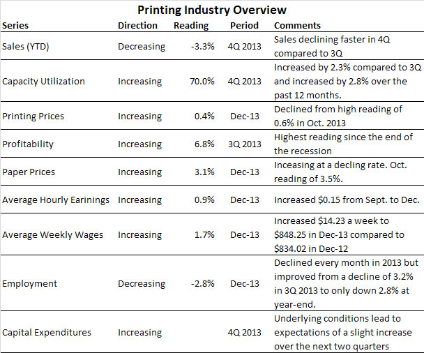 Overview of Fourth Quarter 2013 Industry Conditions