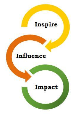 inspireinfluenceimpact