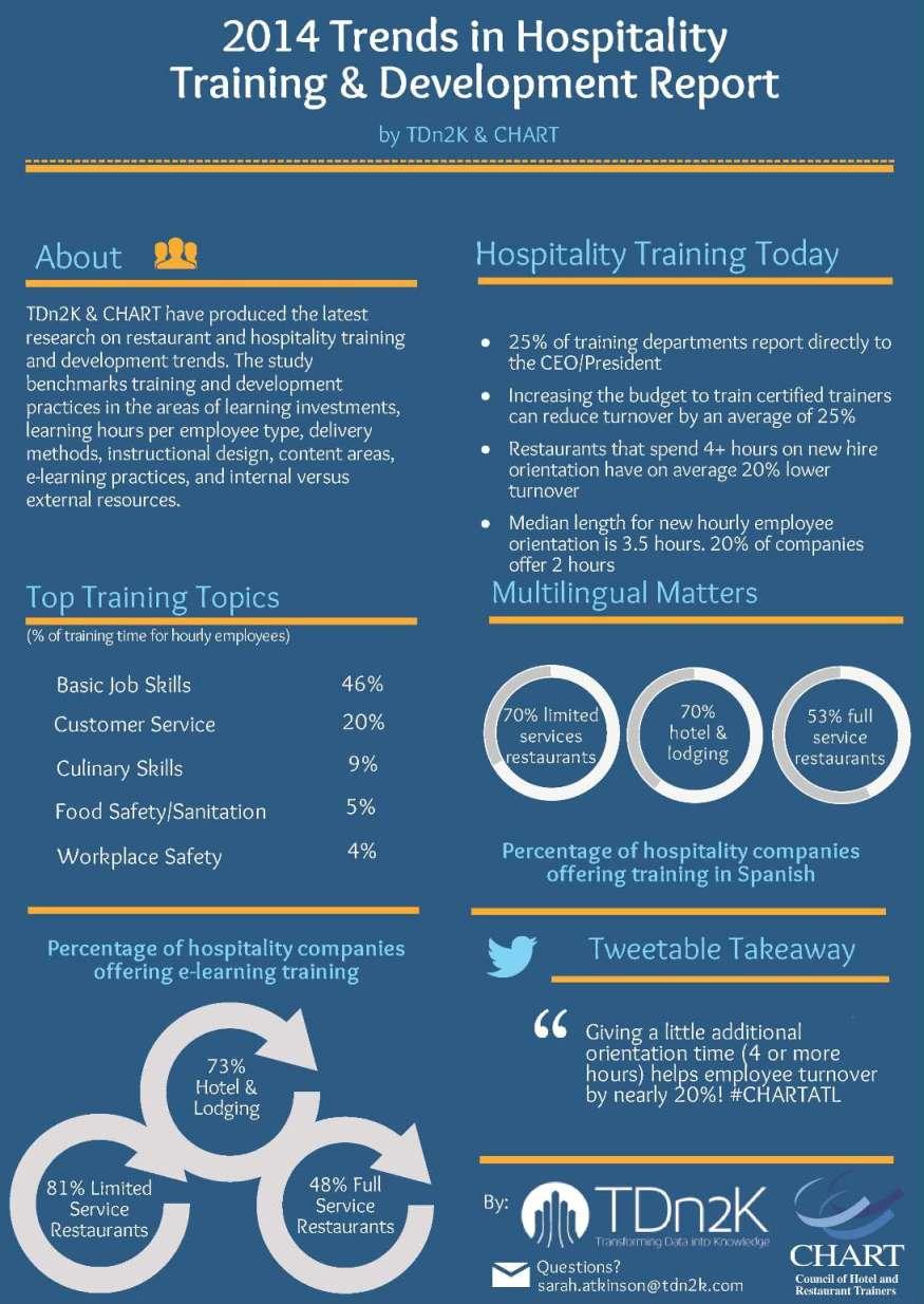 Trends In Hospitality Training & Development INFOG