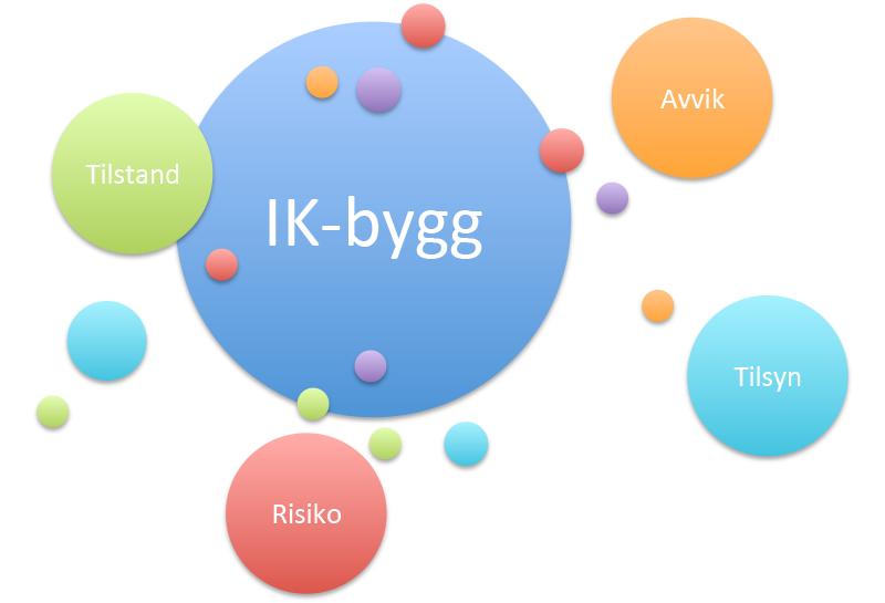 Assosiativt-nettverk-IK-bygg