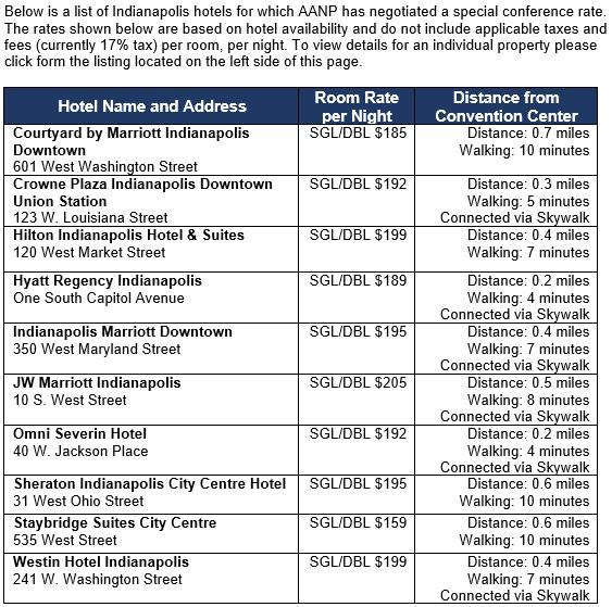 Hotel list - Summary Page 4.12