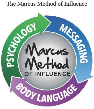 Marcus Method