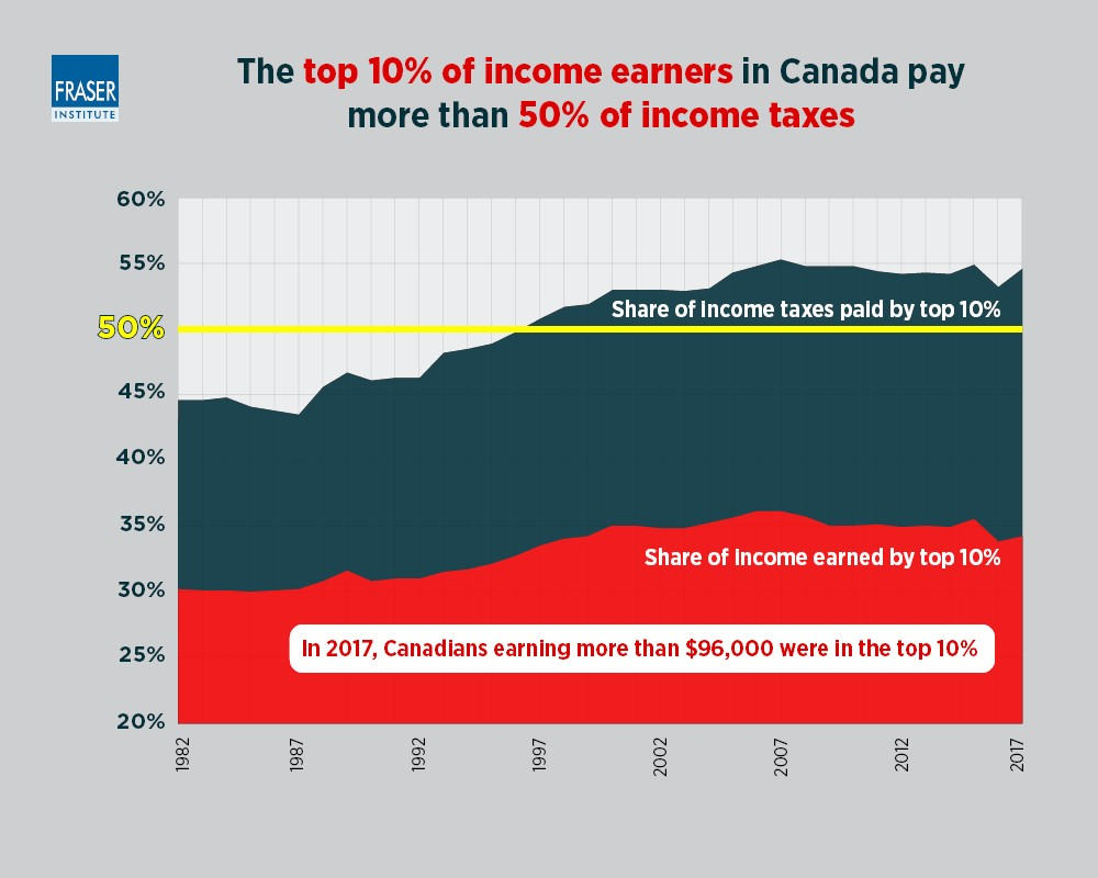 Share of income taxes paid