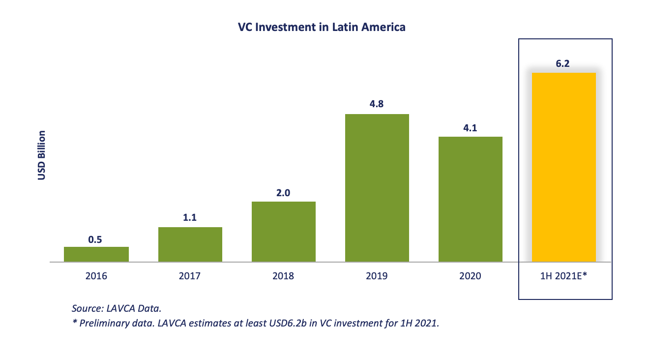 LAVCA 1H 2021 preliminary VC investment
