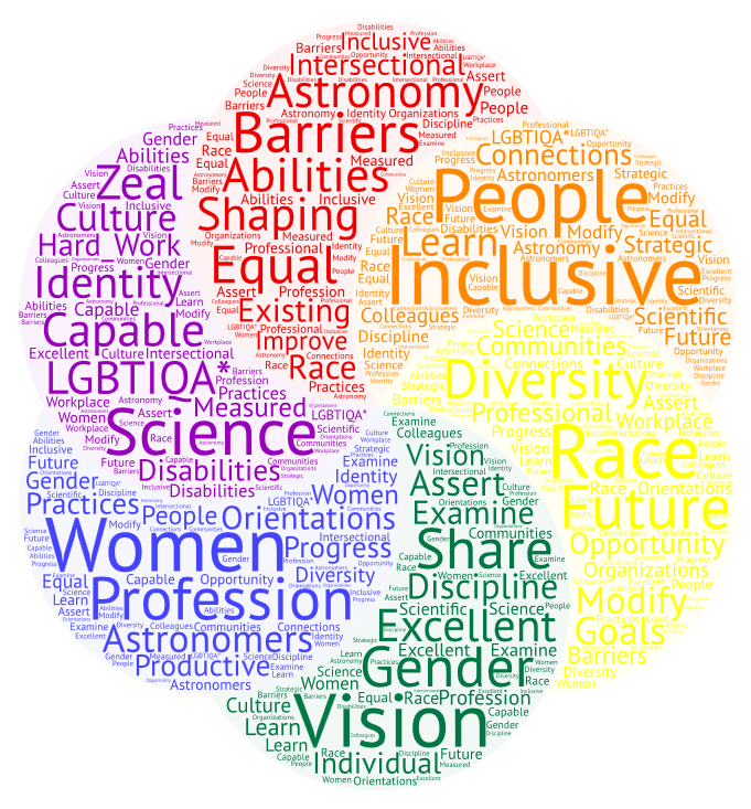 Word Cloud rainbow