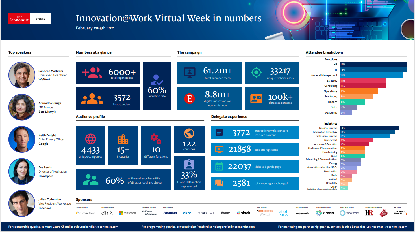 Innovation at Work in numbers