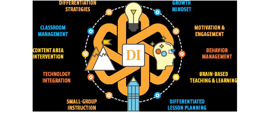 SDE-National-18-topics-DI