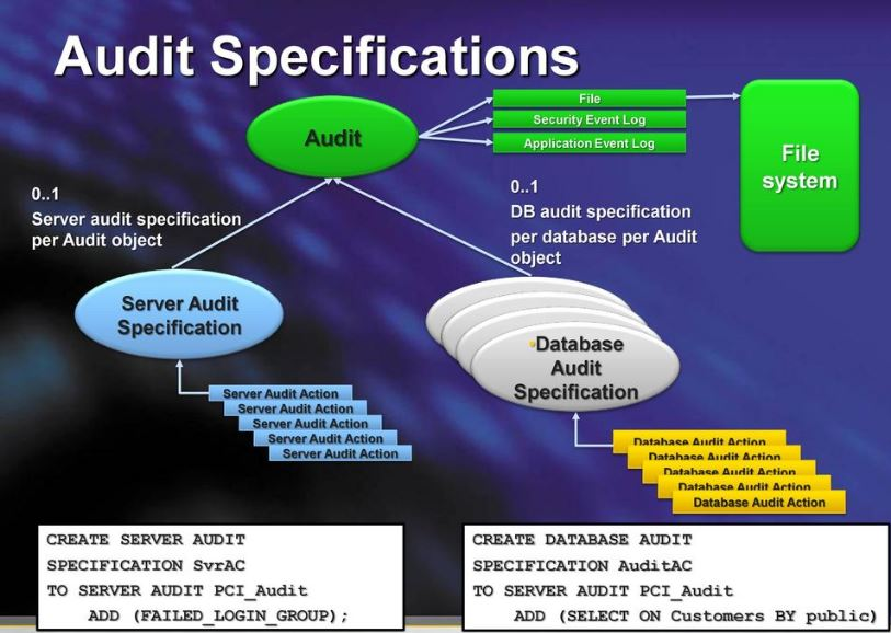 SQL Auditing2