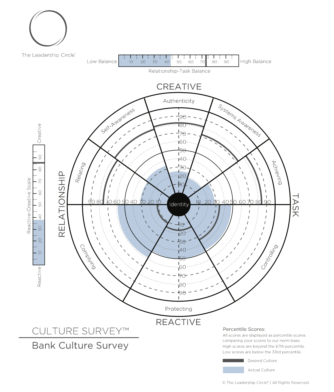 English LCS Sample Graph