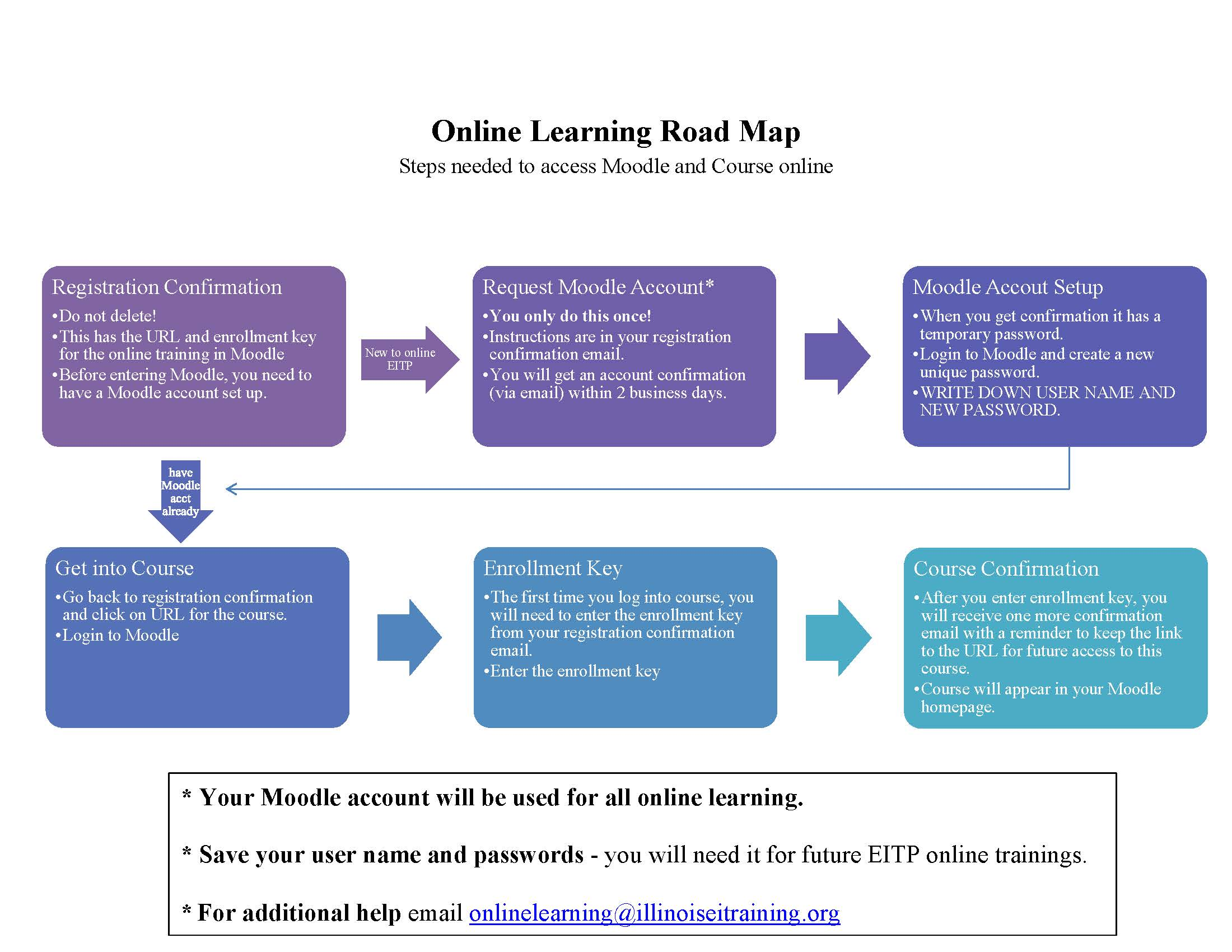 Online Learning Road Map
