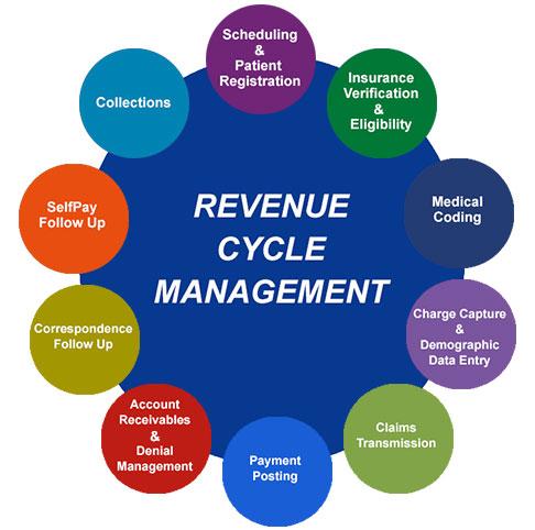 RevenueCycle