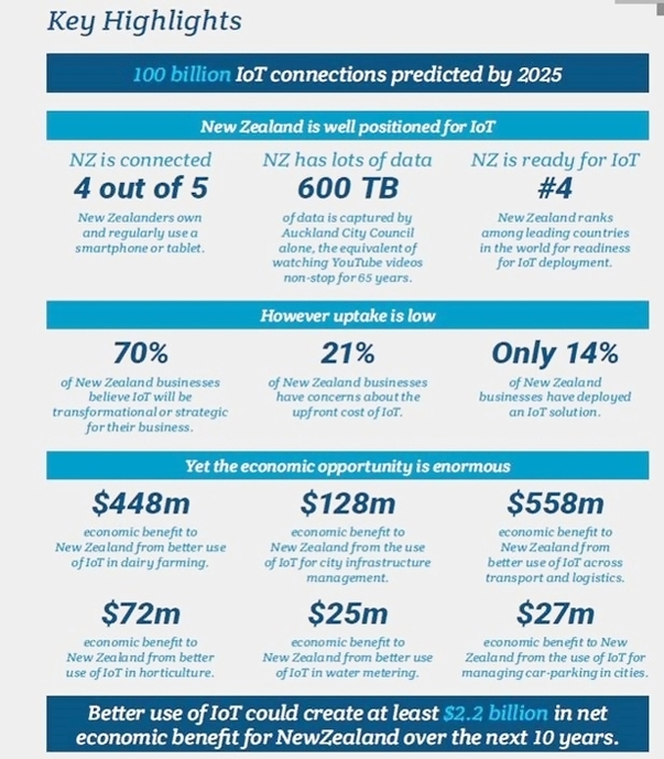 key highlights of IoT report