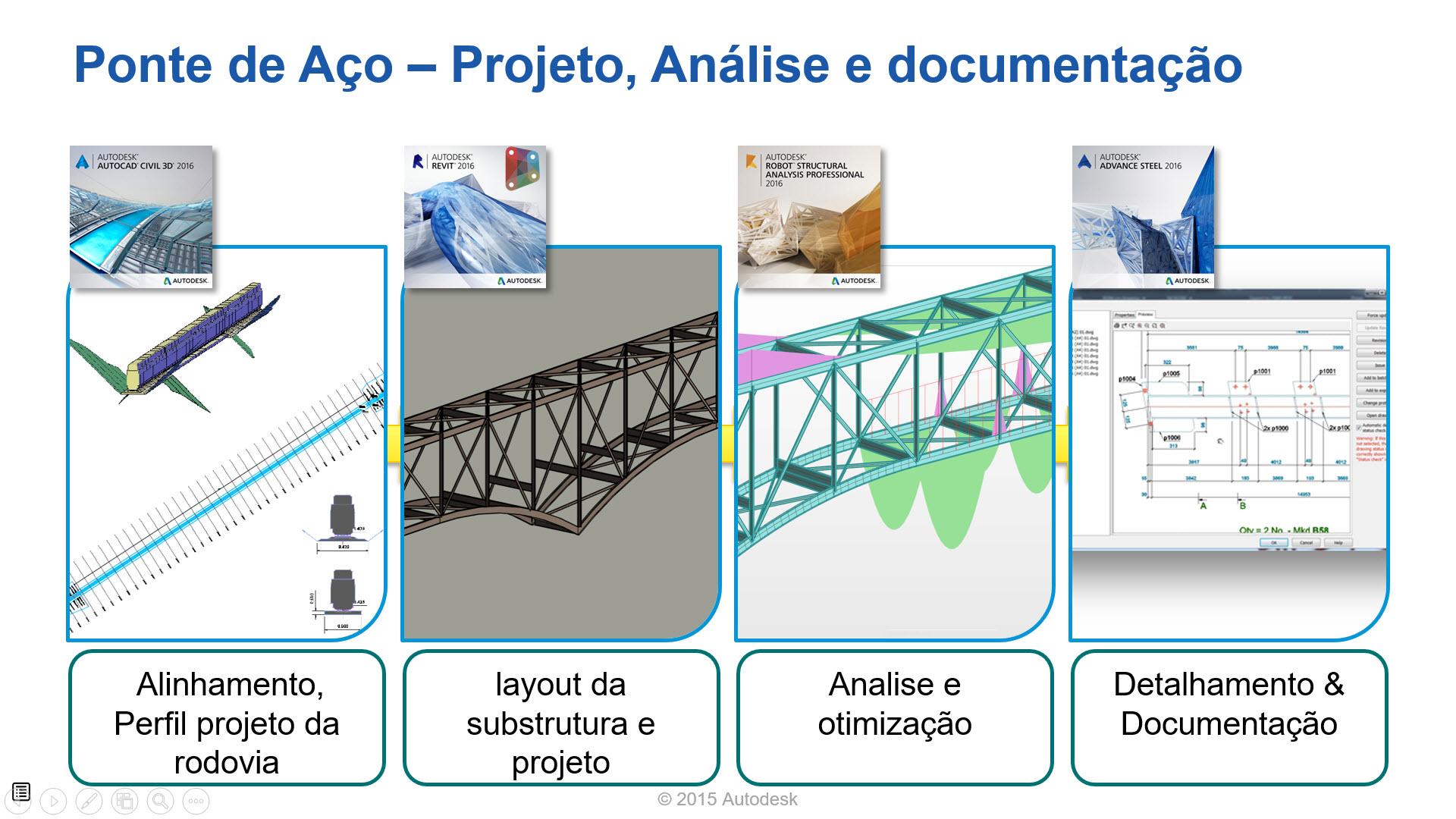 AUBR-92_Fluxo_pontes
