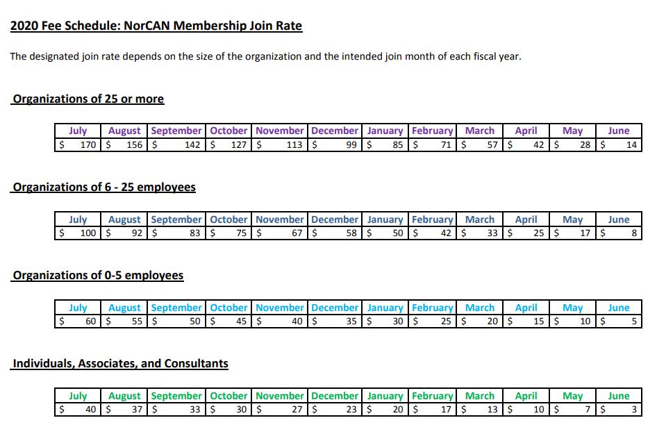Membership fee schedule