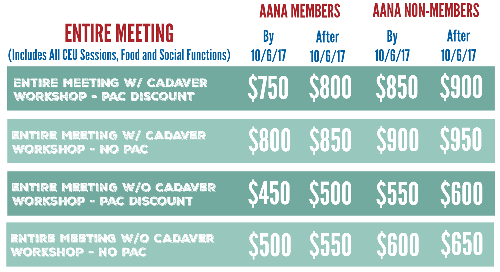 FANA Entire Meeting Annual Rates Updated