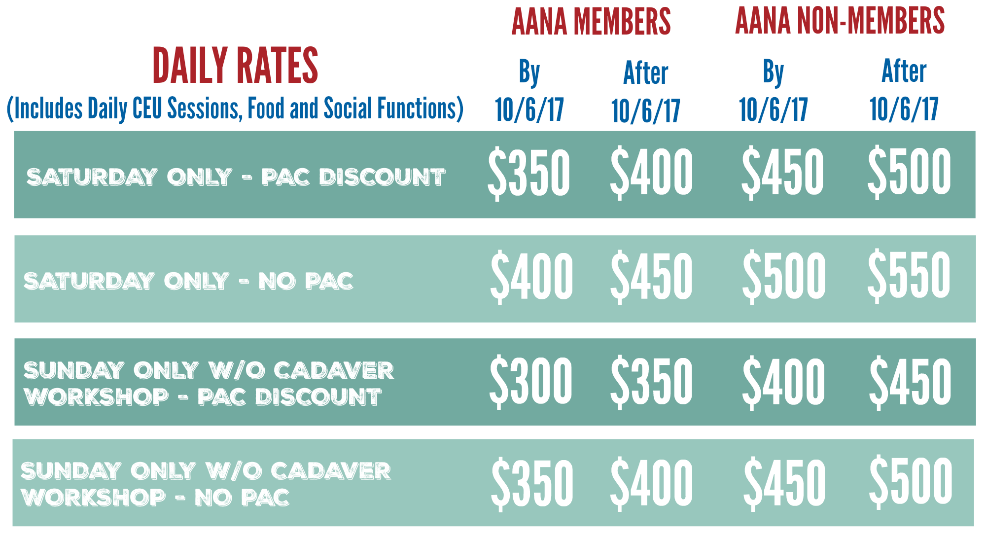 FANA Daily Annual Rates