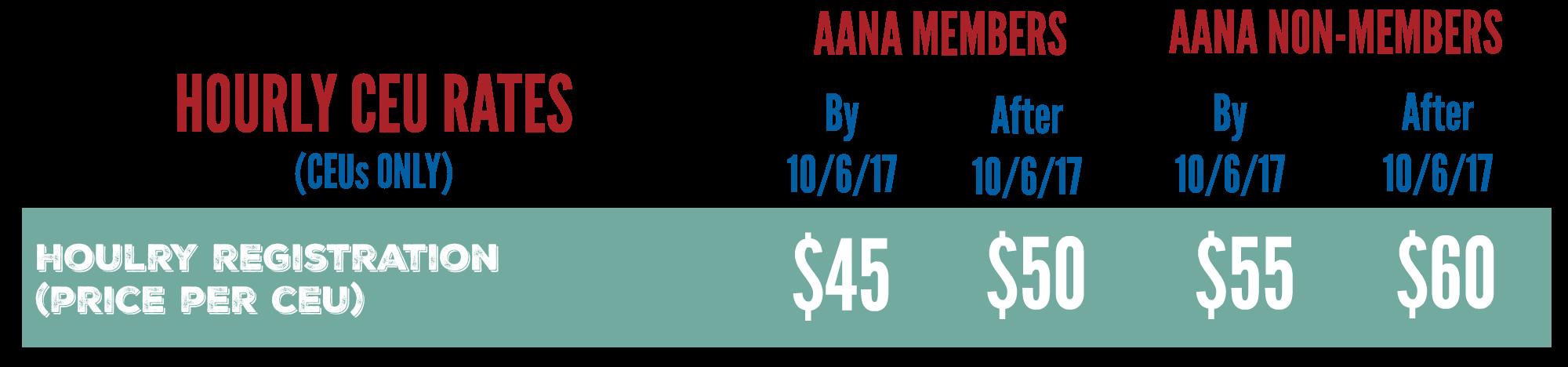 FANA Hourly Annual Rates