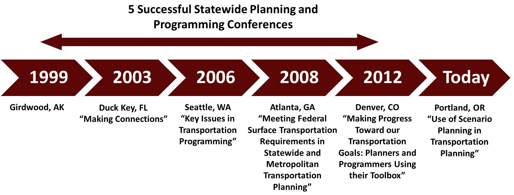 Conference Timeline Graphic