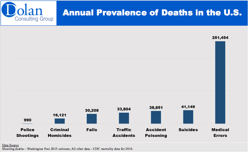 Annual Prevalence of Deaths in the US-CDC mortality data for 2014