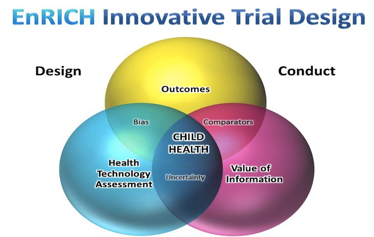 EnRICH Innovative Trial Design Course